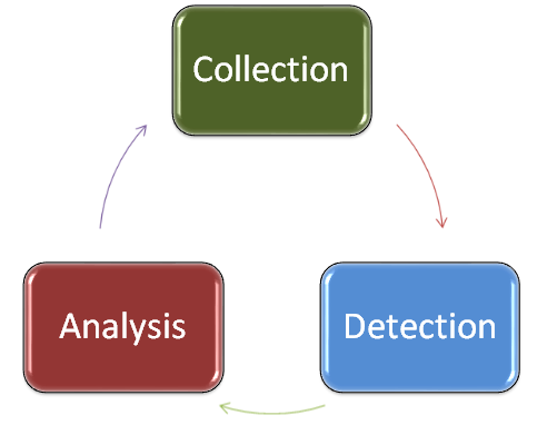 NSM Collection vs. Detection   Chris Sanders